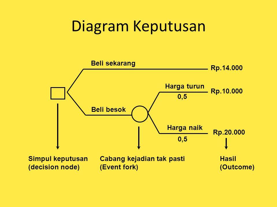 Diagram Keputusan Beli sekarang Rp.14.000 Harga turun Rp.10.000 0,5