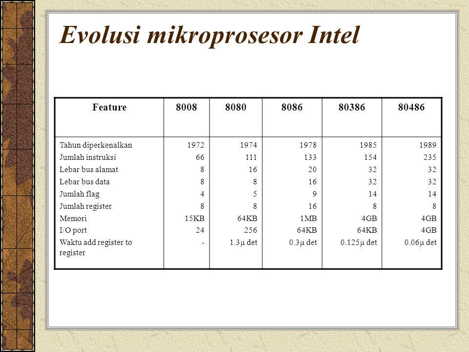 Evolusi mikroprosesor Intel