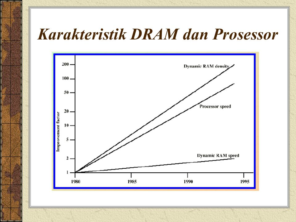 Karakteristik DRAM dan Prosessor