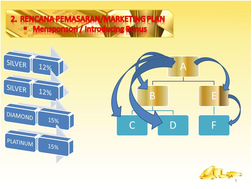 RENCANA PEMASARAN/MARKETING PLAN Mensponsori / Introducing Bonus