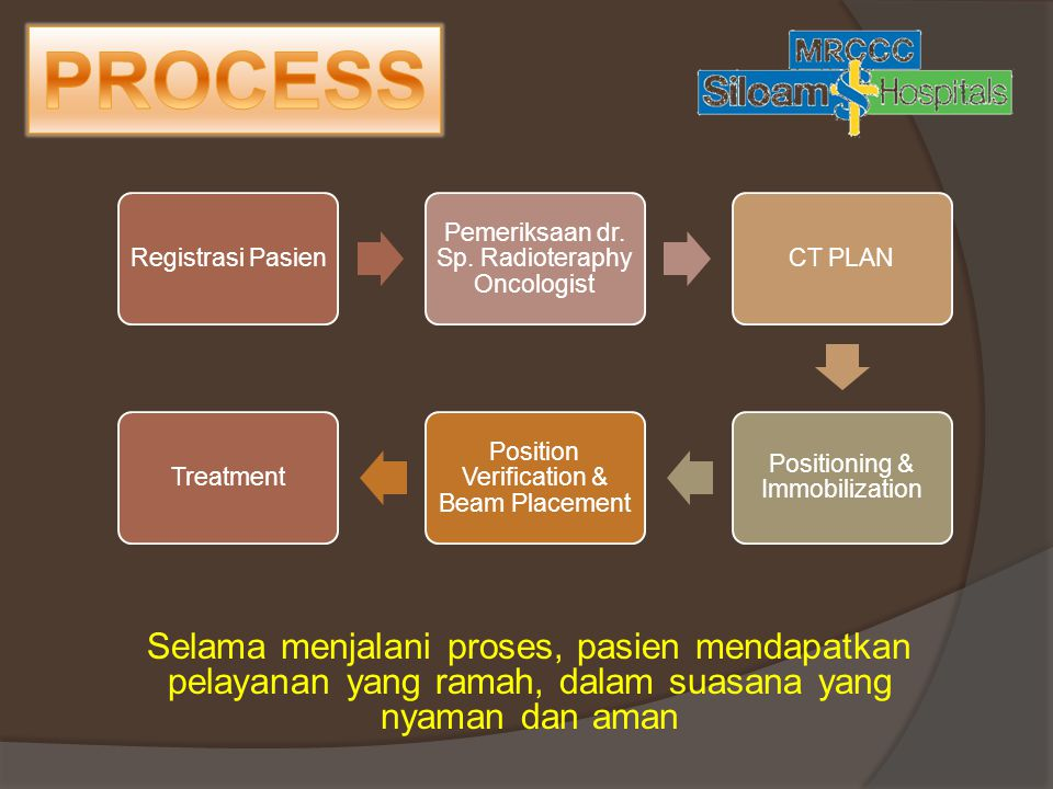 PROCESS Registrasi Pasien. Pemeriksaan dr. Sp. Radioteraphy Oncologist. CT PLAN. Positioning & Immobilization.