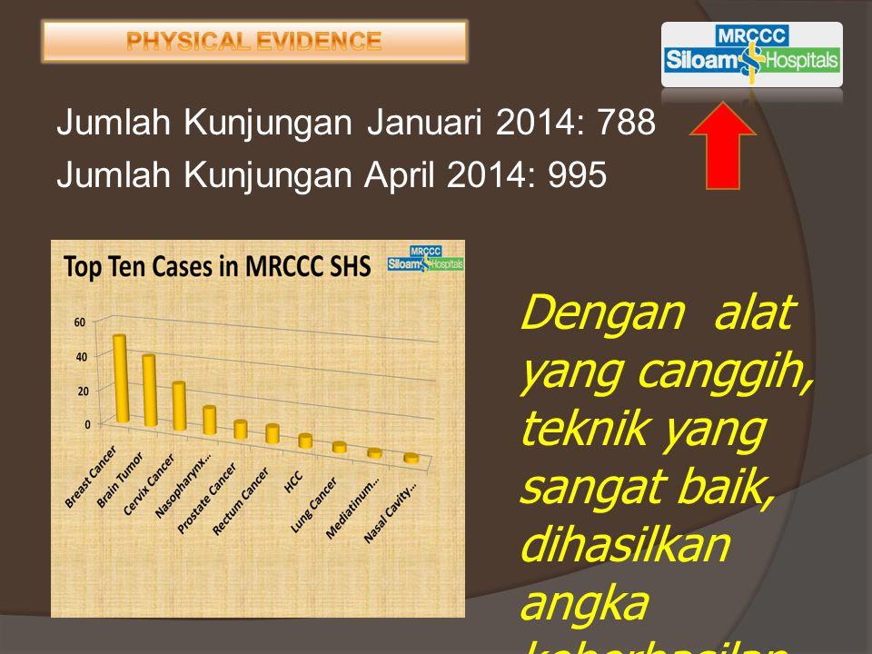 PHYSICAL EVIDENCE Jumlah Kunjungan Januari 2014: 788 Jumlah Kunjungan April 2014: 995