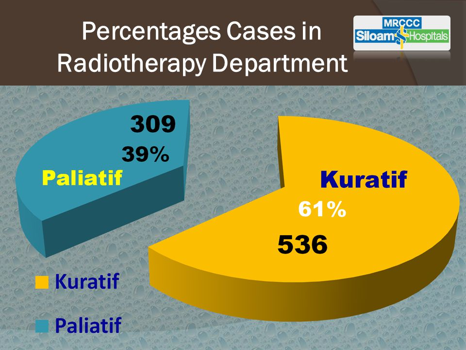 Percentages Cases in Radiotherapy Department