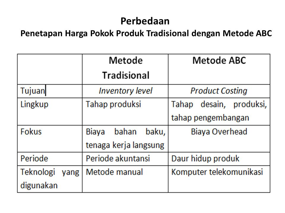 Perbedaan Penetapan Harga Pokok Produk Tradisional dengan Metode ABC