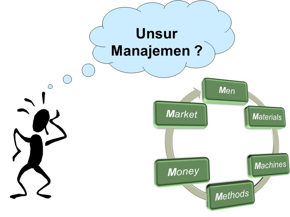 Unsur Manajemen Men Materials Machines Methods Money Market