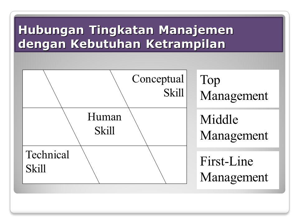 Hubungan Tingkatan Manajemen dengan Kebutuhan Ketrampilan