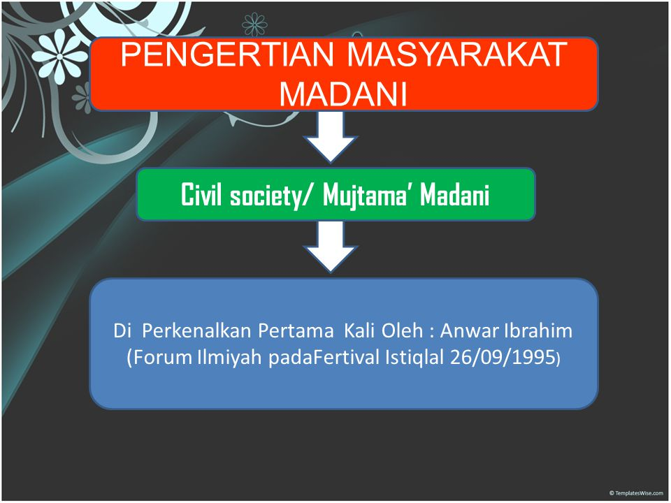 Civil society/ Mujtama' Madani