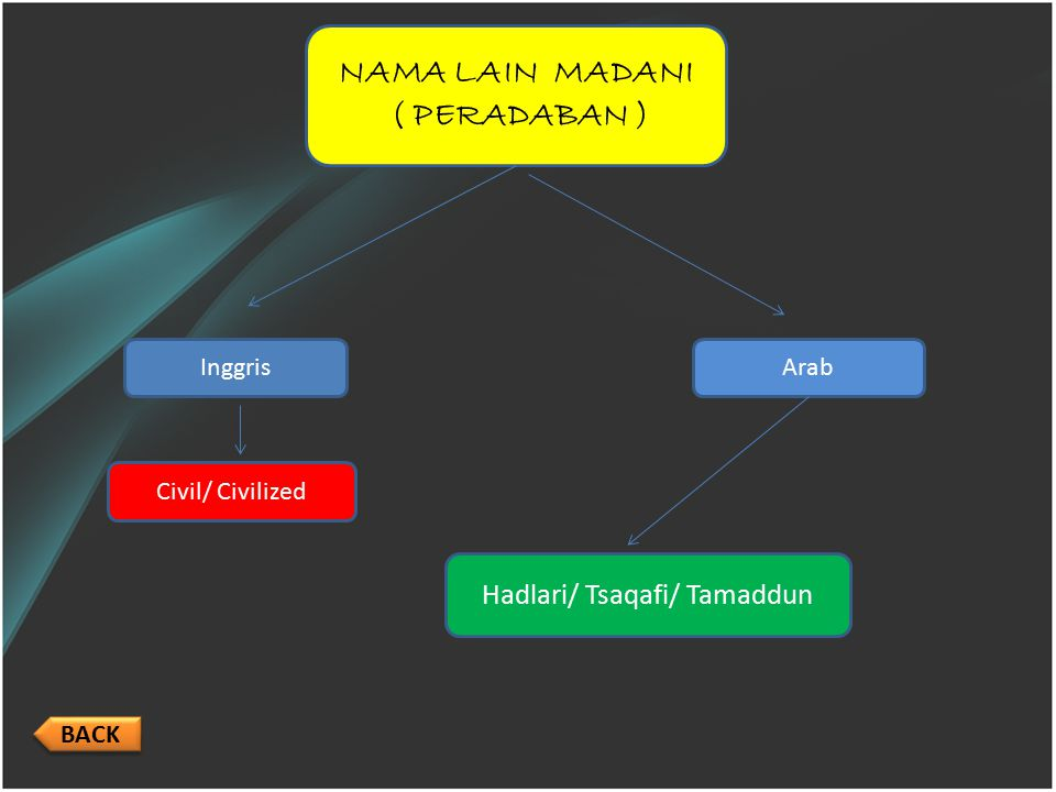 Hadlari/ Tsaqafi/ Tamaddun