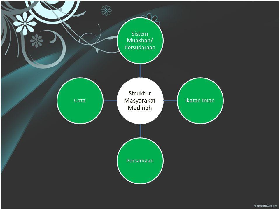 Struktur Masyarakat Madinah Sistem Muakhah/ Persudaraan Ikatan Iman