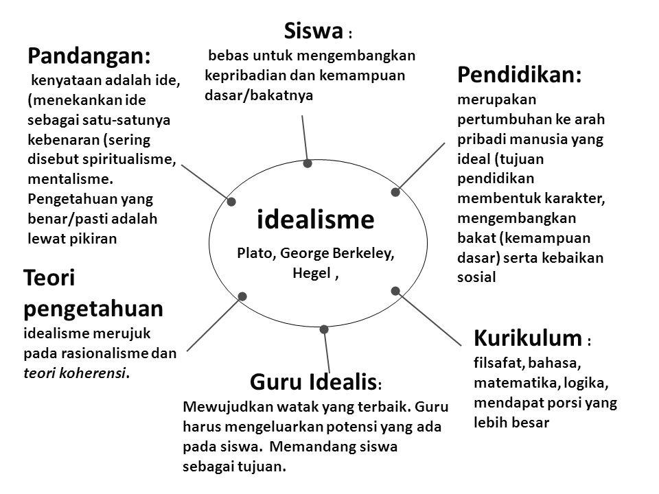 idealisme Siswa : Pandangan: