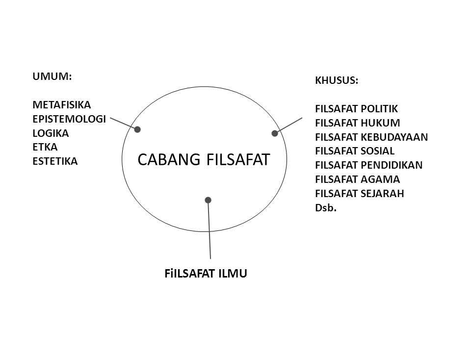 CABANG FILSAFAT FiILSAFAT ILMU UMUM: KHUSUS: METAFISIKA