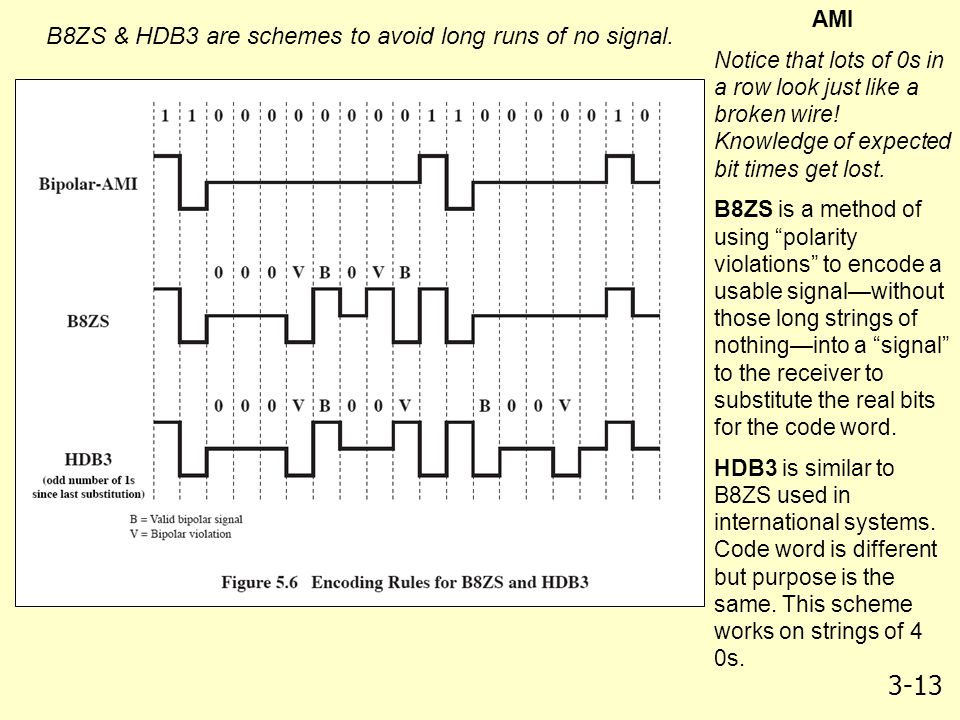 B8ZS & HDB3 are schemes to avoid long runs of no signal.