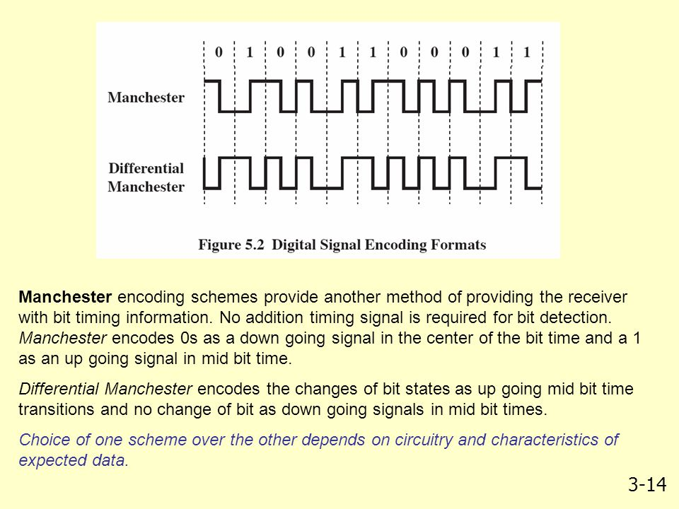 Manchester encoding schemes provide another method of providing the receiver with bit timing information. No addition timing signal is required for bit detection. Manchester encodes 0s as a down going signal in the center of the bit time and a 1 as an up going signal in mid bit time.