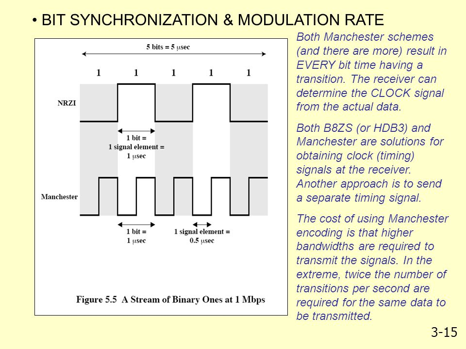 BIT SYNCHRONIZATION & MODULATION RATE