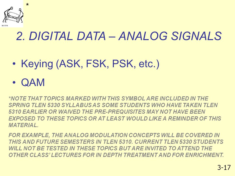 2. DIGITAL DATA – ANALOG SIGNALS