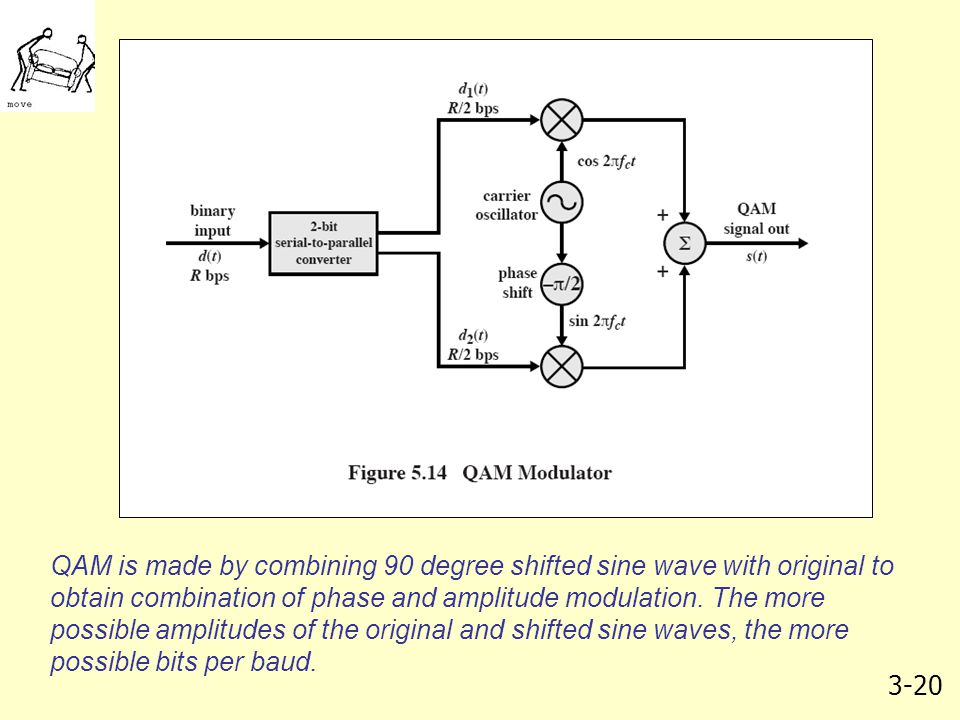 QAM is made by combining 90 degree shifted sine wave with original to obtain combination of phase and amplitude modulation.