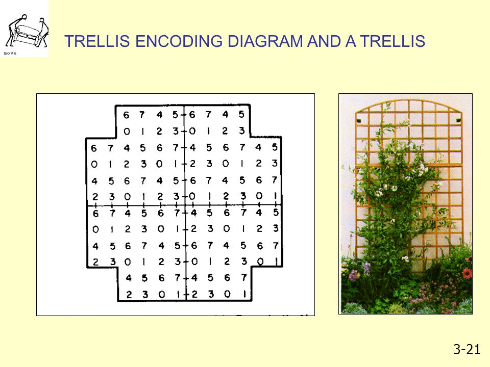 TRELLIS ENCODING DIAGRAM AND A TRELLIS
