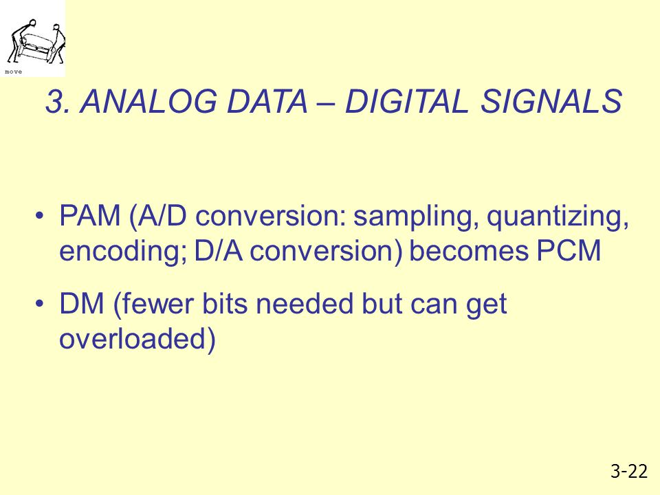 3. ANALOG DATA – DIGITAL SIGNALS
