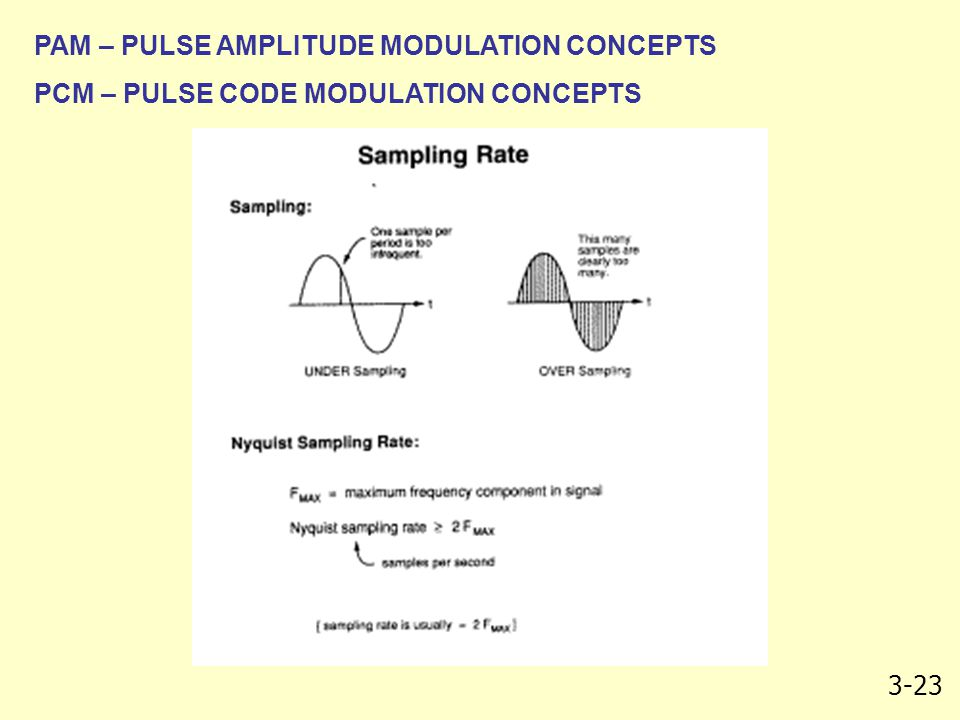 PAM – PULSE AMPLITUDE MODULATION CONCEPTS
