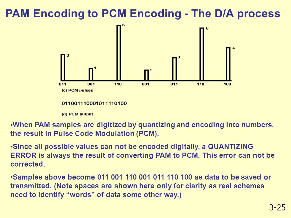 PAM Encoding to PCM Encoding - The D/A process