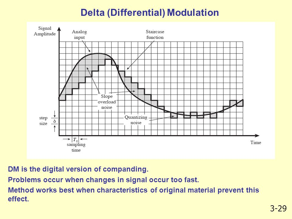Delta (Differential) Modulation