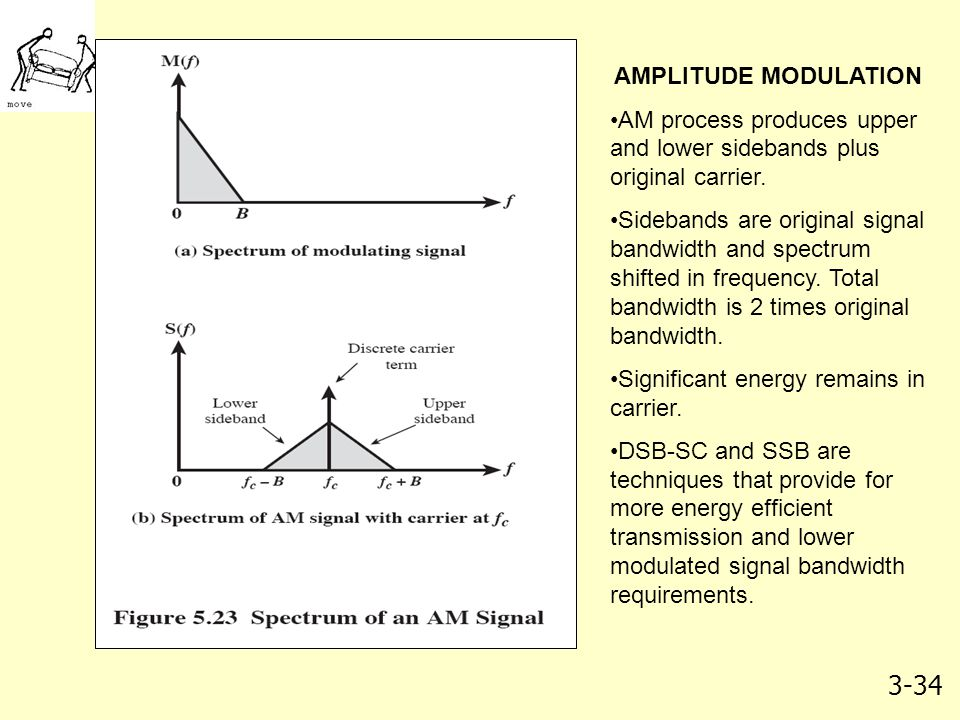 AMPLITUDE MODULATION AM process produces upper and lower sidebands plus original carrier.