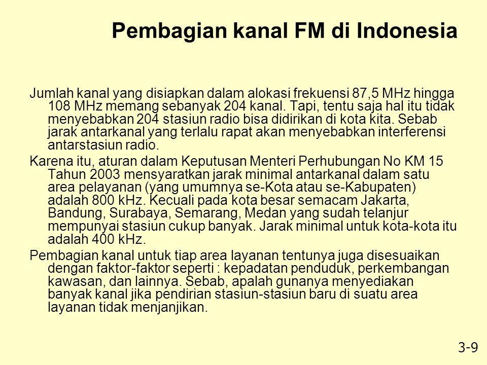 Pembagian kanal FM di Indonesia
