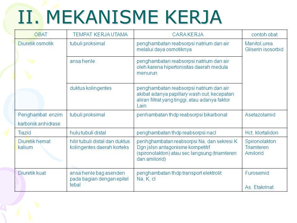 II. MEKANISME KERJA OBAT TEMPAT KERJA UTAMA CARA KERJA contoh obat