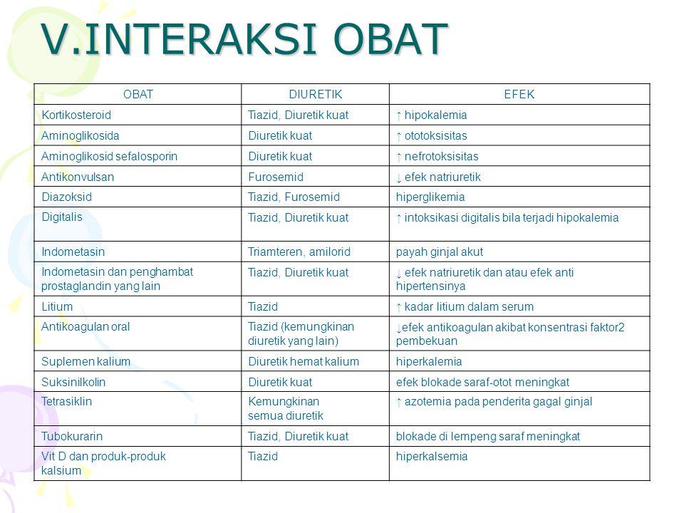 V.INTERAKSI OBAT OBAT DIURETIK EFEK Kortikosteroid