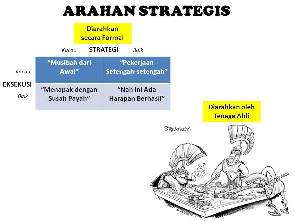 ARAHAN STRATEGIS Diarahkan secara Formal STRATEGI Musibah dari Awal