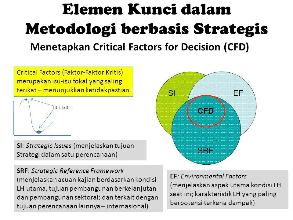 Elemen Kunci dalam Metodologi berbasis Strategis