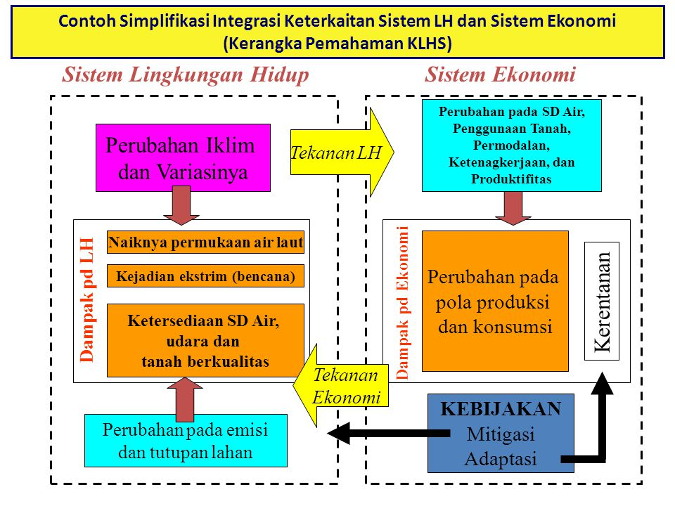 Sistem Lingkungan Hidup Sistem Ekonomi