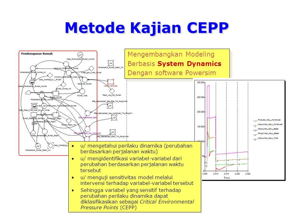 Metode Kajian CEPP Mengembangkan Modeling Berbasis System Dynamics