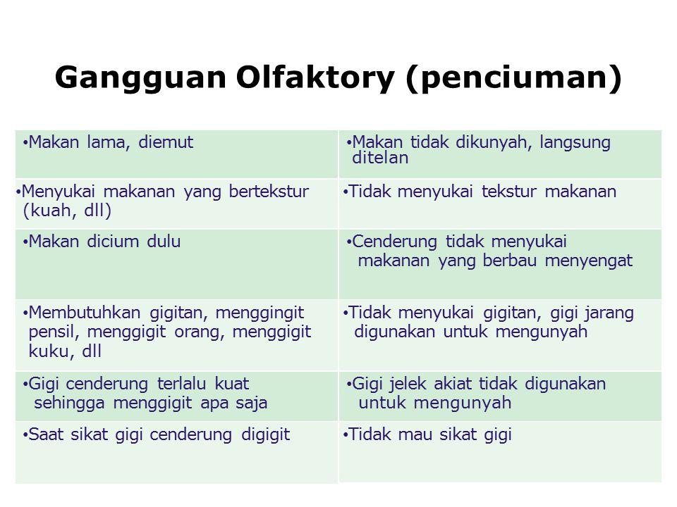 Gangguan Olfaktory (penciuman)