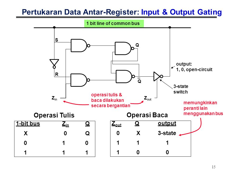 Pertukaran Data Antar-Register: Input & Output Gating