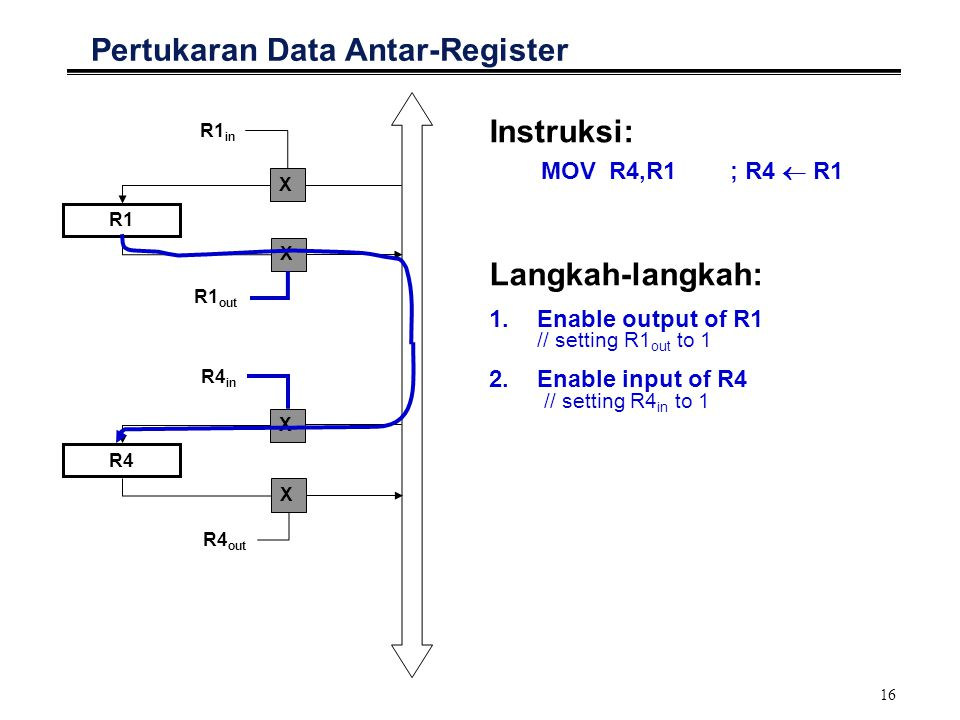 Pertukaran Data Antar-Register