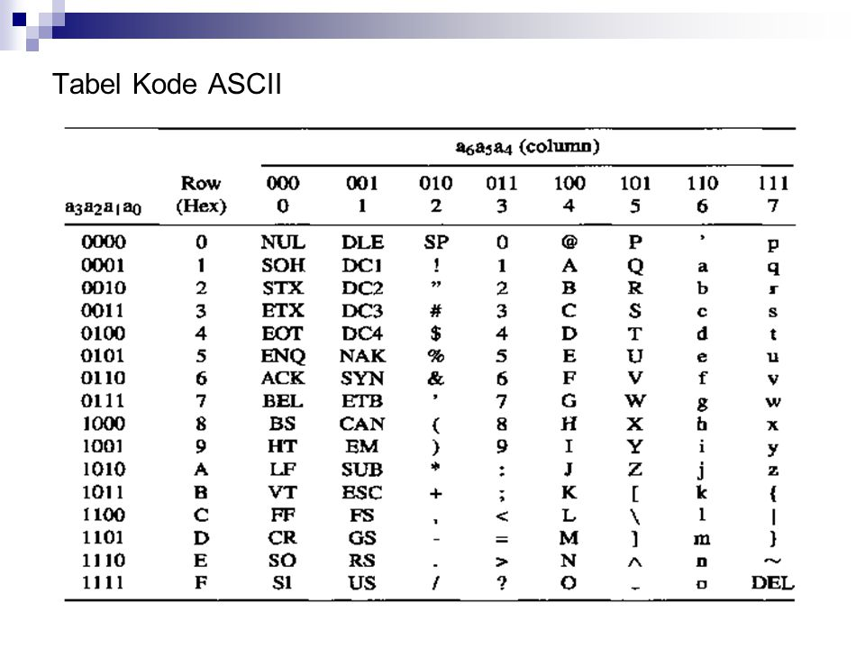 Tabel Kode ASCII