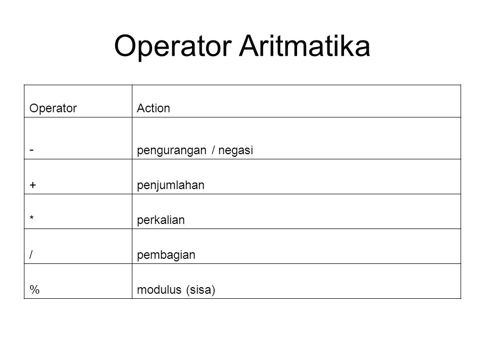 Operator Aritmatika - Operator Action pengurangan / negasi +