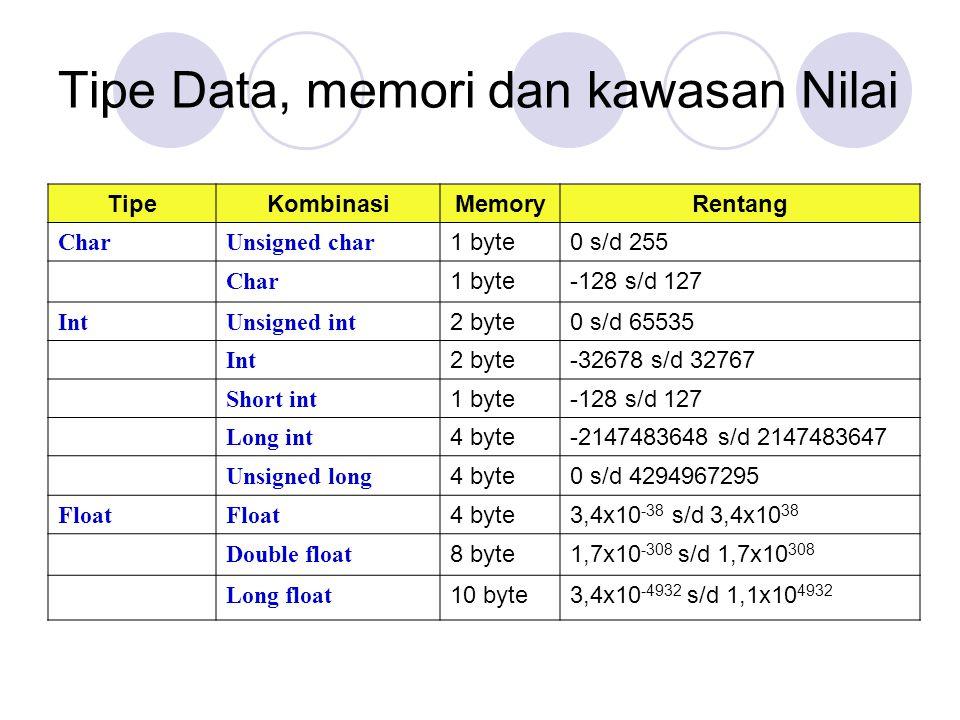 Tipe Data, memori dan kawasan Nilai
