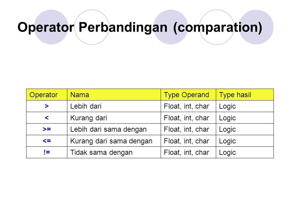 Operator Perbandingan (comparation)