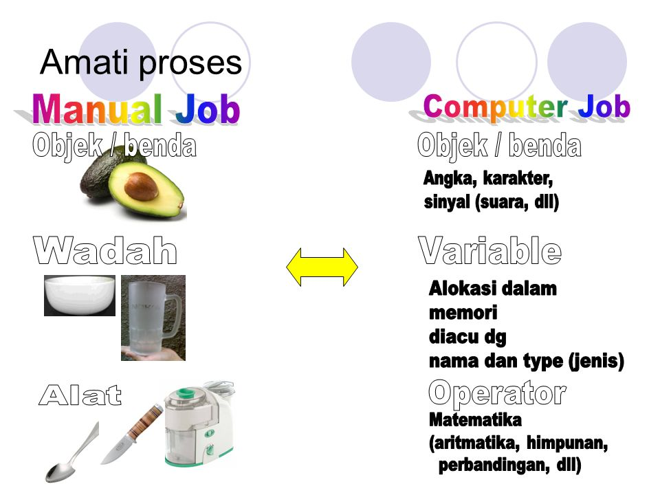 Amati proses Manual Job Computer Job Objek / benda Objek / benda Wadah
