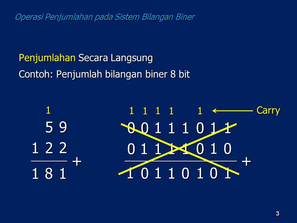 Operasi Penjumlahan pada Sistem Bilangan Biner