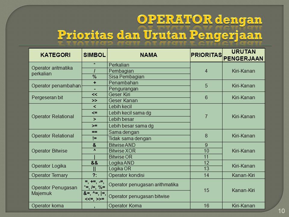 OPERATOR dengan Prioritas dan Urutan Pengerjaan