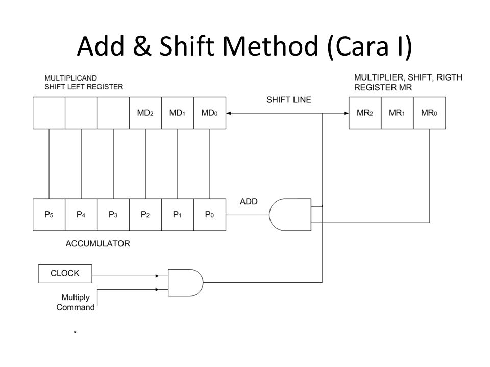 Add & Shift Method (Cara I)