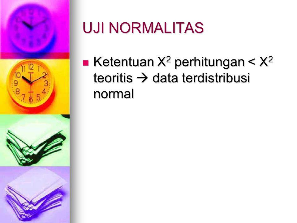 UJI NORMALITAS Ketentuan X2 perhitungan < X2 teoritis  data terdistribusi normal