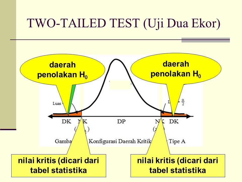 TWO-TAILED TEST (Uji Dua Ekor)