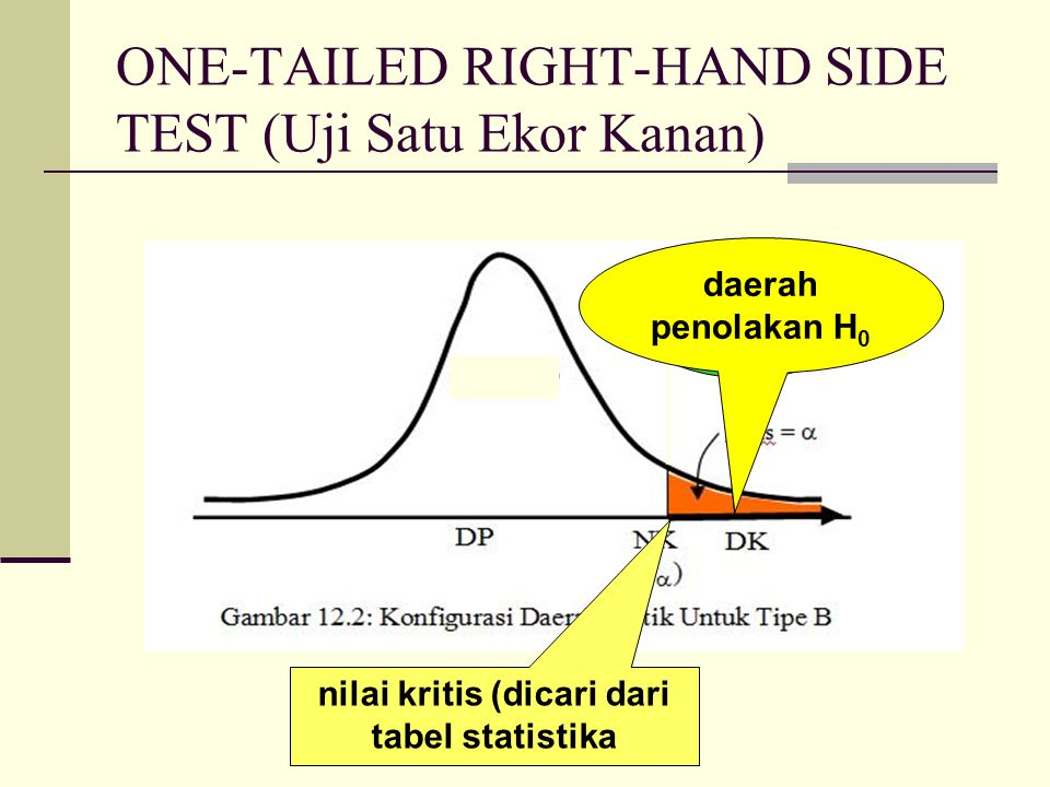 ONE-TAILED RIGHT-HAND SIDE TEST (Uji Satu Ekor Kanan)