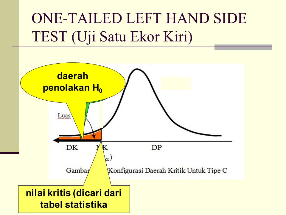 ONE-TAILED LEFT HAND SIDE TEST (Uji Satu Ekor Kiri)