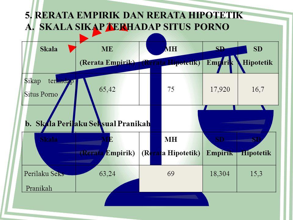 5. Rerata Empirik dan Rerata Hipotetik a