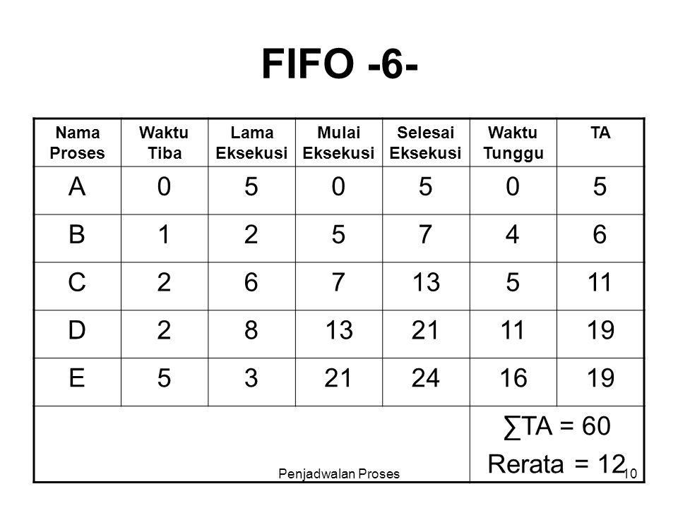 FIFO -6- Nama Proses. Waktu Tiba. Lama Eksekusi. Mulai Eksekusi. Selesai Eksekusi. Waktu Tunggu.